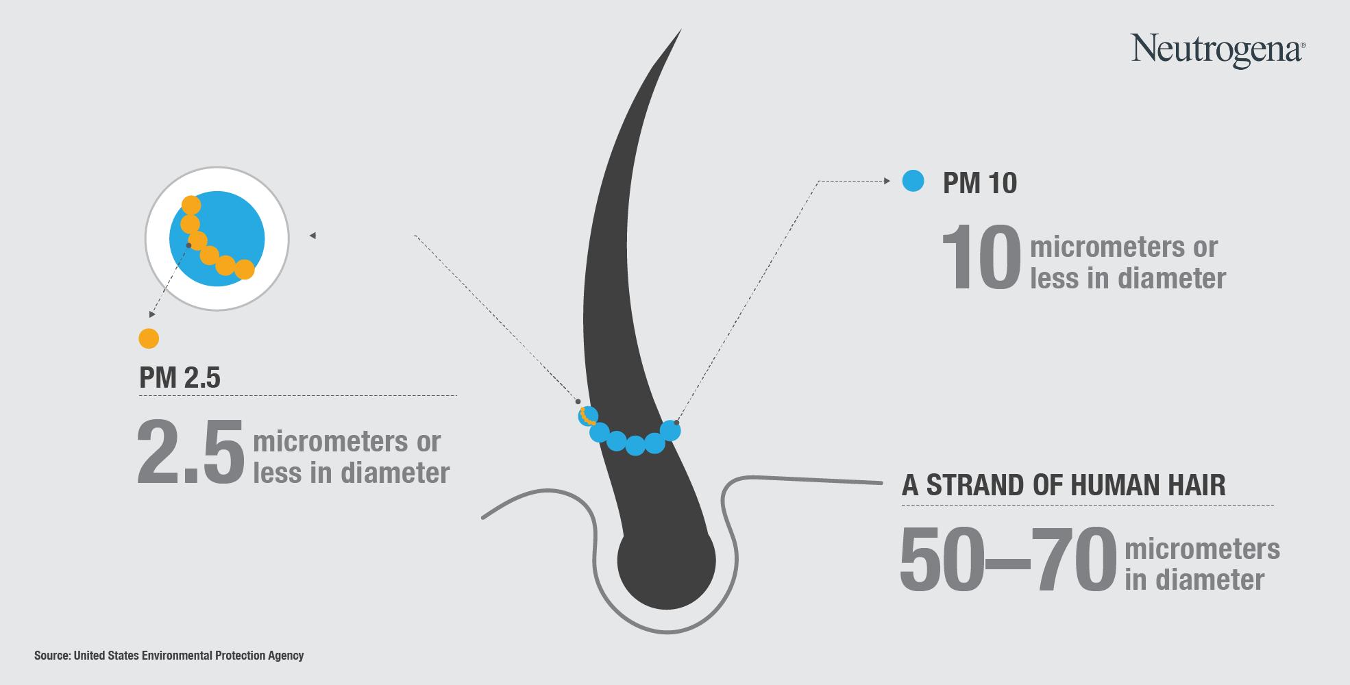 Partikel polusi PM 2.5 yang tidak terlihat mata dapat menyebabkan masalah kulit